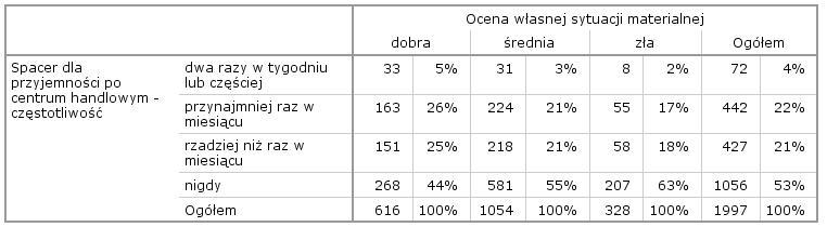 Tabela 2. Statystyki pozycji Ogółem