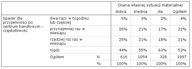 Tabela 3. Podsumowujące statystyki pozycji – przed i po usunięciu zmiennej kupowanie nowych rzeczy psuje mi humor