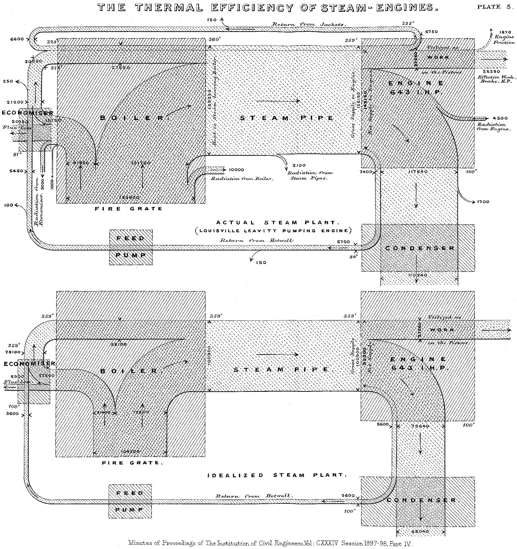 Rysunek 1. Diagram Sankeya Źródło grafiki: Wikipedia (https://pl.wikipedia.org/wiki/Plik:JIE_Sankey_V5_Fig1.png).