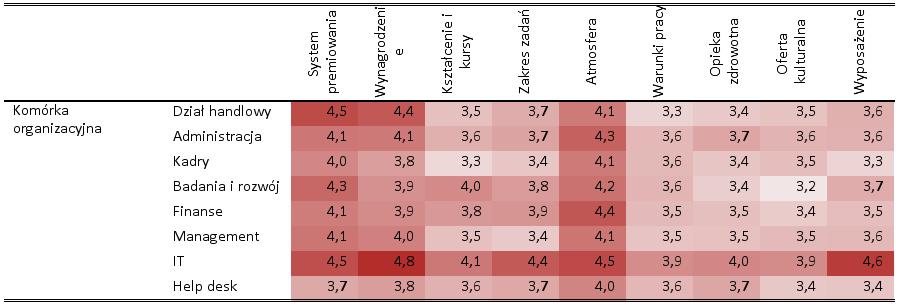 Rysunek 1. Przeciętne oceny aspektów pracy według komórek organizacyjnych