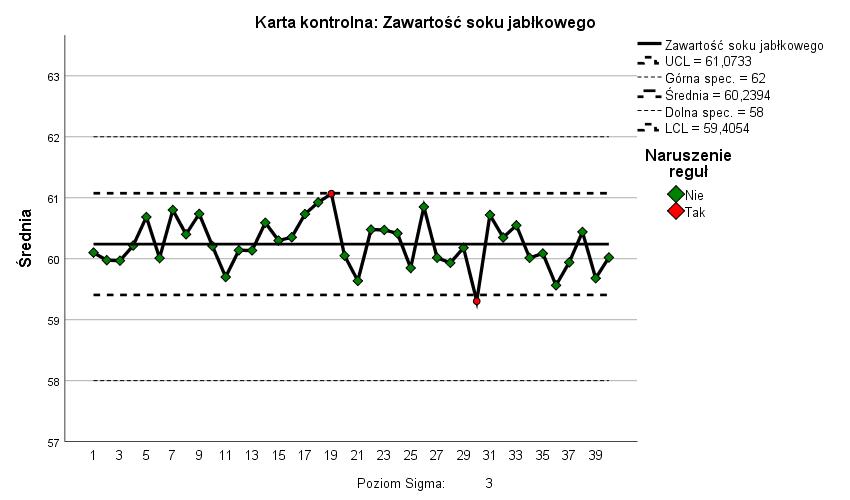 Rysunek 7. Karty kontrolne - wykres średnich