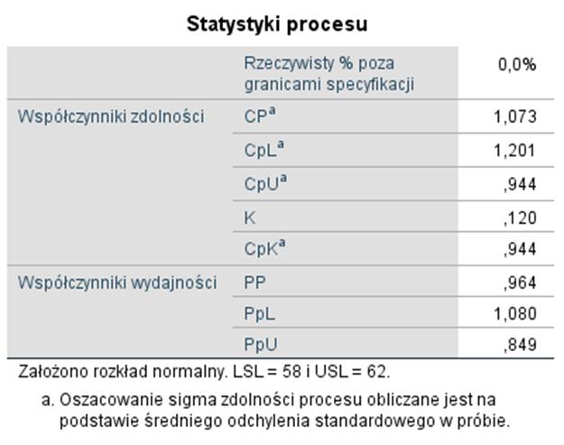 Rysunek 10. Wybrane statystyki procesu