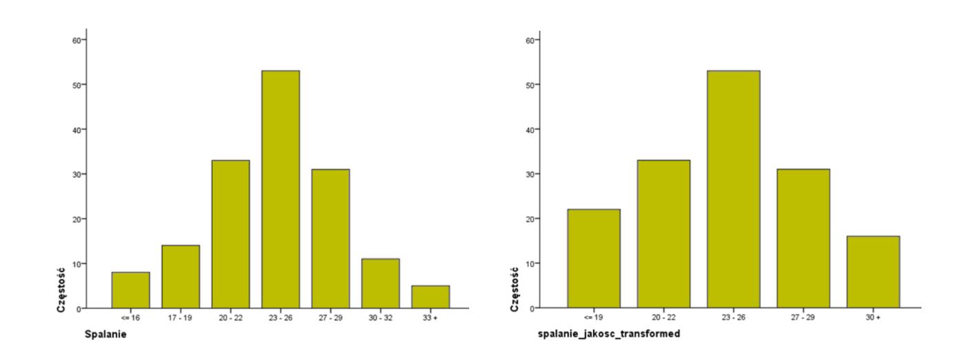Rysunek 6. Porównanie zmiennych oryginalnej i przekształconej – wykresy słupkowe
