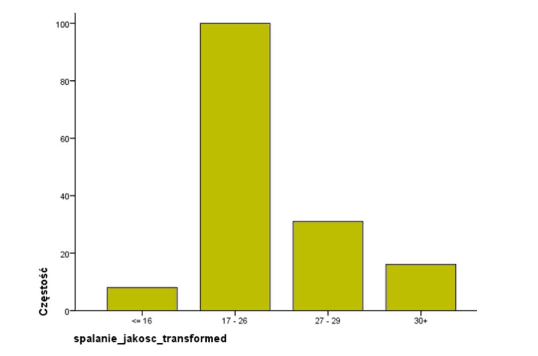 Rysunek 8. Wyniki łączenia na podstawie testu Chi-kwadrat